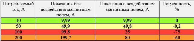 Таблица - влияние магнита на счетчик электроэнергии